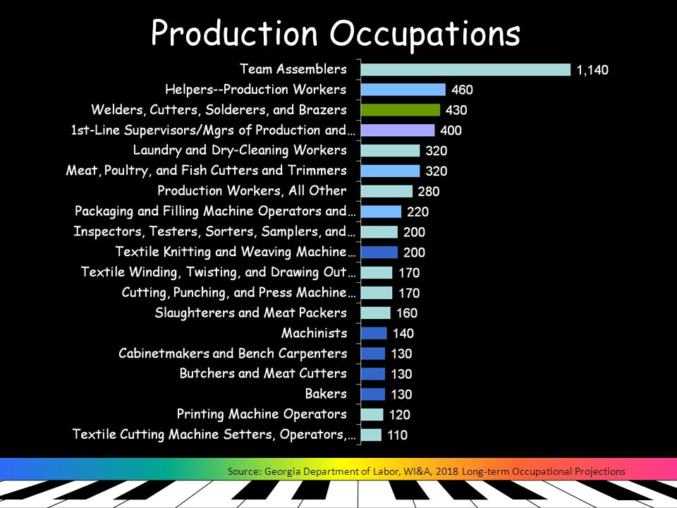 Production Occupations Source: Georgia Department of Labor, WI&A, 2018 Long-term Occupational Projections