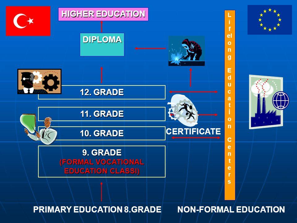 PRIMARY EDUCATION 8.GRADE 9. GRADE (FORMAL VOCATIONAL EDUCATION CLASSI) 10. GRADE L i f el o n g E d u c a t İ o n C e n t e r s 12. GRADE 11. GRADE D