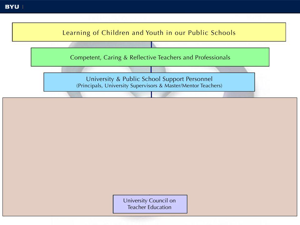16 University Council on Teacher Education