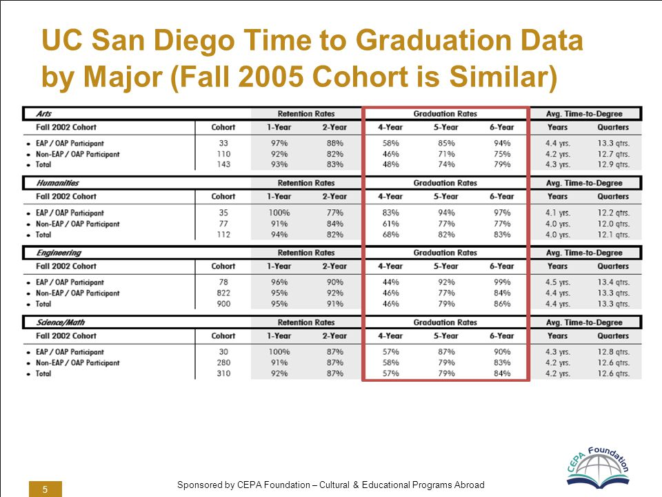 Sponsored by CEPA Foundation – Cultural & Educational Programs Abroad UC San Diego Time to Graduation Data by Major (Fall 2005 Cohort is Similar) 5