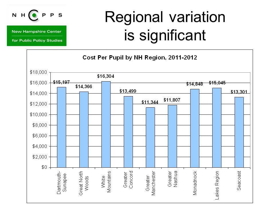 Regional variation is significant