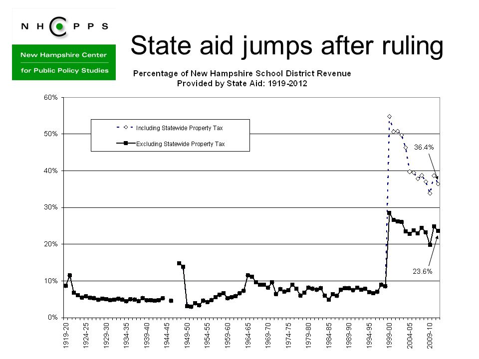 State aid jumps after ruling