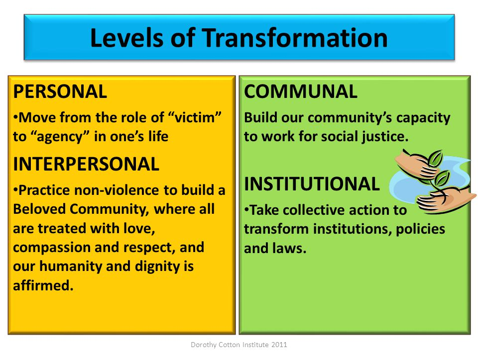 Levels of Transformation PERSONAL Move from the role of victim to agency in ones life INTERPERSONAL Practice non-violence to build a Beloved Community, where all are treated with love, compassion and respect, and our humanity and dignity is affirmed.