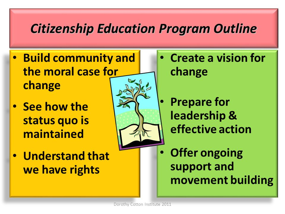 Citizenship Education Program Outline Build community and the moral case for change See how the status quo is maintained Understand that we have rights Build community and the moral case for change See how the status quo is maintained Understand that we have rights Create a vision for change Prepare for leadership & effective action Offer ongoing support and movement building Create a vision for change Prepare for leadership & effective action Offer ongoing support and movement building Dorothy Cotton Institute 2011