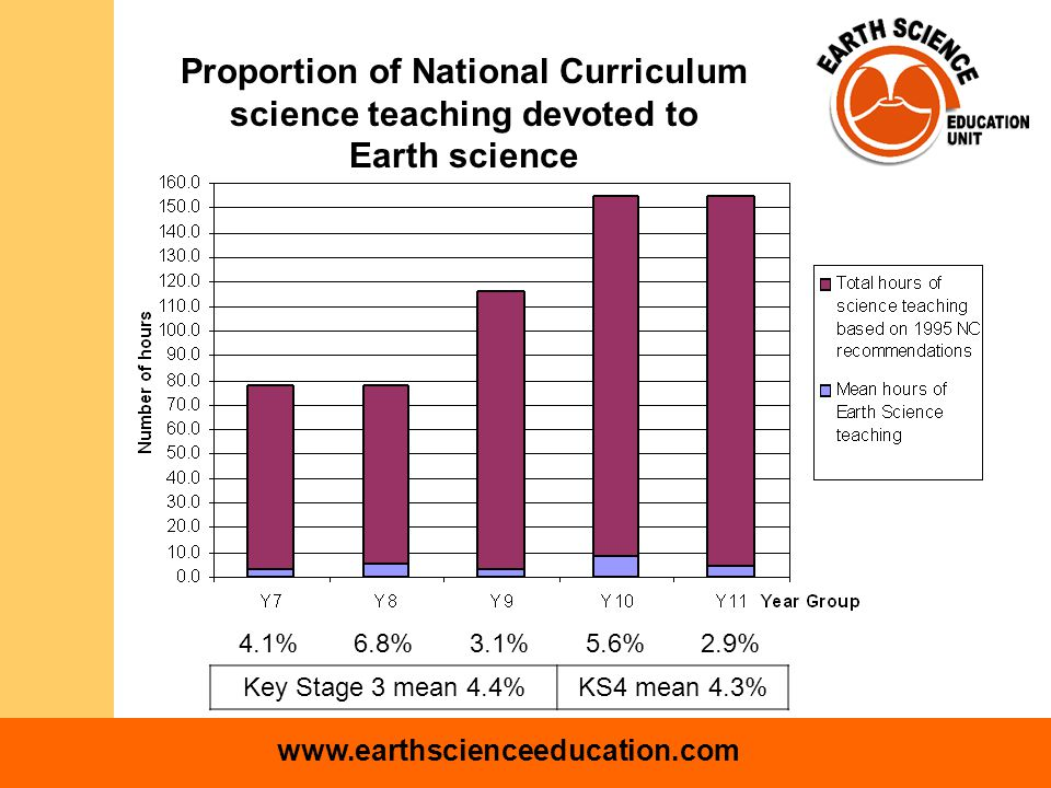 www.earthscienceeducation.com Proportion of National Curriculum science teaching devoted to Earth science 4.1%6.8%3.1%5.6%2.9% Key Stage 3 mean 4.4%KS4 mean 4.3%