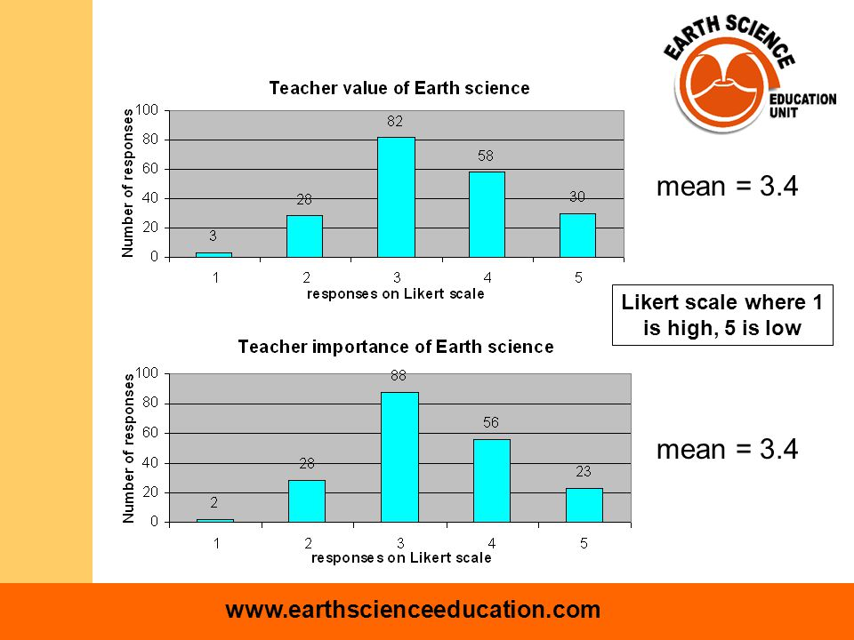 www.earthscienceeducation.com Likert scale where 1 is high, 5 is low mean = 3.4