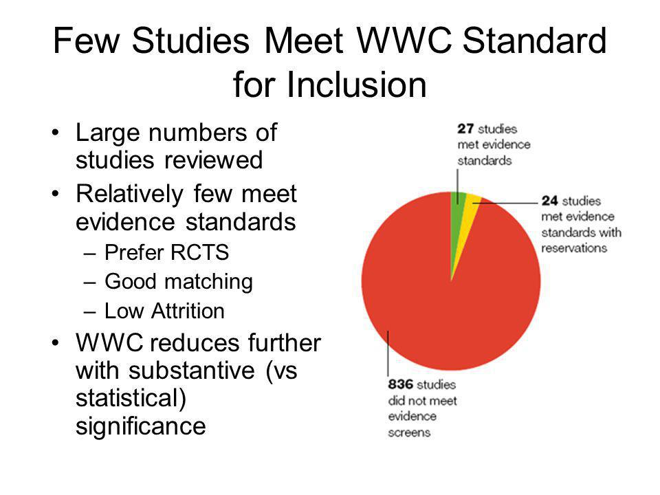 Few Studies Meet WWC Standard for Inclusion Large numbers of studies reviewed Relatively few meet evidence standards –Prefer RCTS –Good matching –Low Attrition WWC reduces further with substantive (vs statistical) significance
