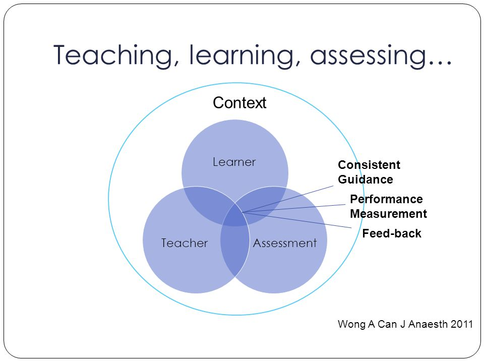Teaching, learning, assessing… Learner AssessmentTeacher Wong A Can J Anaesth 2011 Context Consistent Guidance Performance Measurement Feed-back