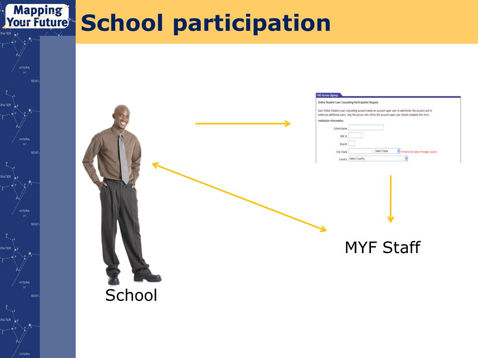 School School participation MYF Staff