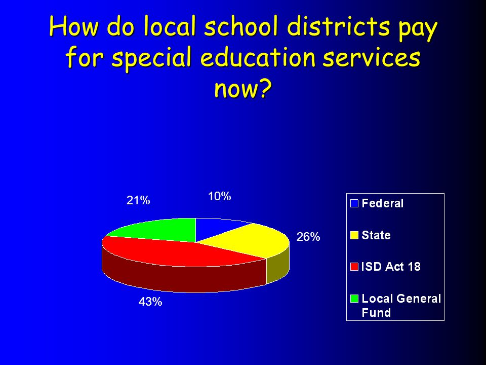 How do local school districts pay for special education services now 26% 10% 21% 43%