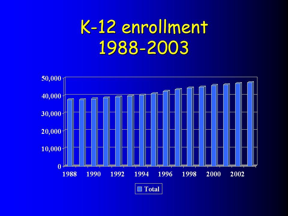 K-12 enrollment 1988-2003