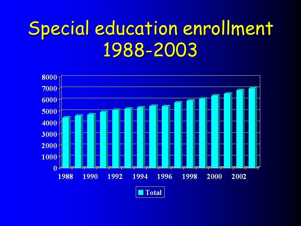 Special education enrollment 1988-2003