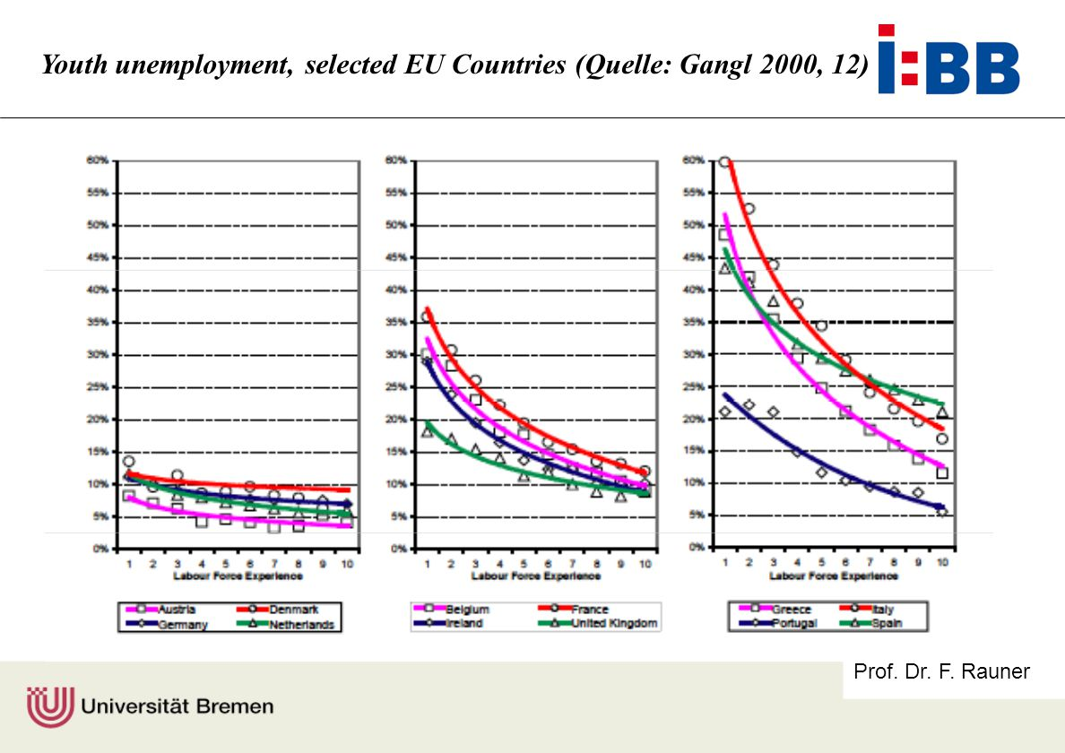 Prof. Dr. F. Rauner Youth unemployment, selected EU Countries (Quelle: Gangl 2000, 12)