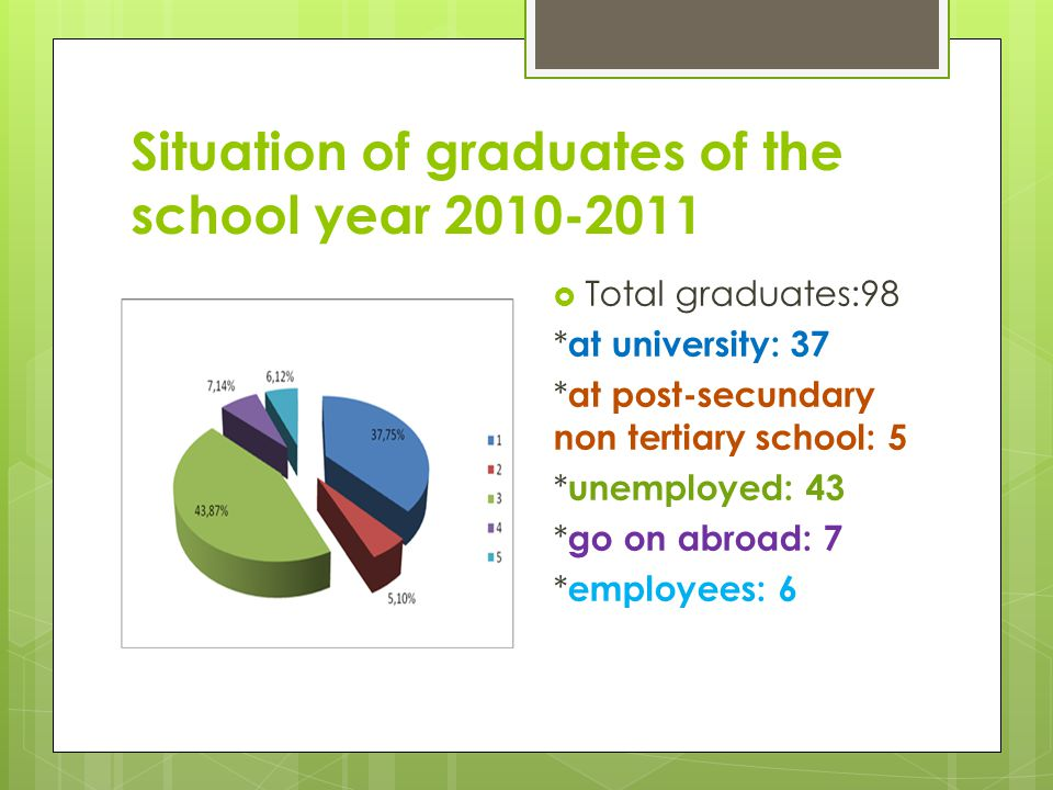 Situation of graduates of the school year 2010-2011 Total graduates:98 * at university: 37 * at post-secundary non tertiary school: 5 * unemployed: 43