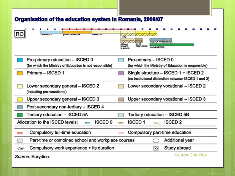 Levels of education Source: Eurydice