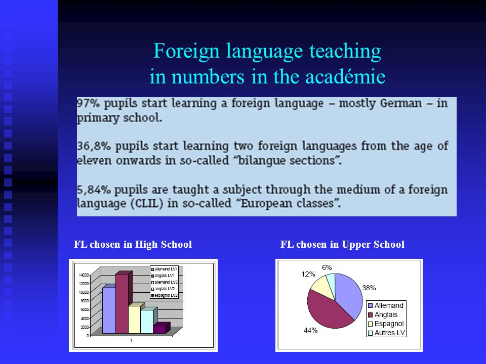 Foreign language teaching in numbers in the académie FL chosen in High SchoolFL chosen in Upper School