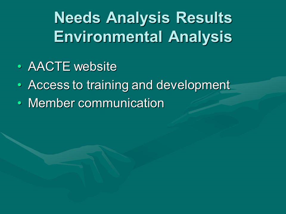 Needs Analysis Results Environmental Analysis AACTE websiteAACTE website Access to training and developmentAccess to training and development Member c