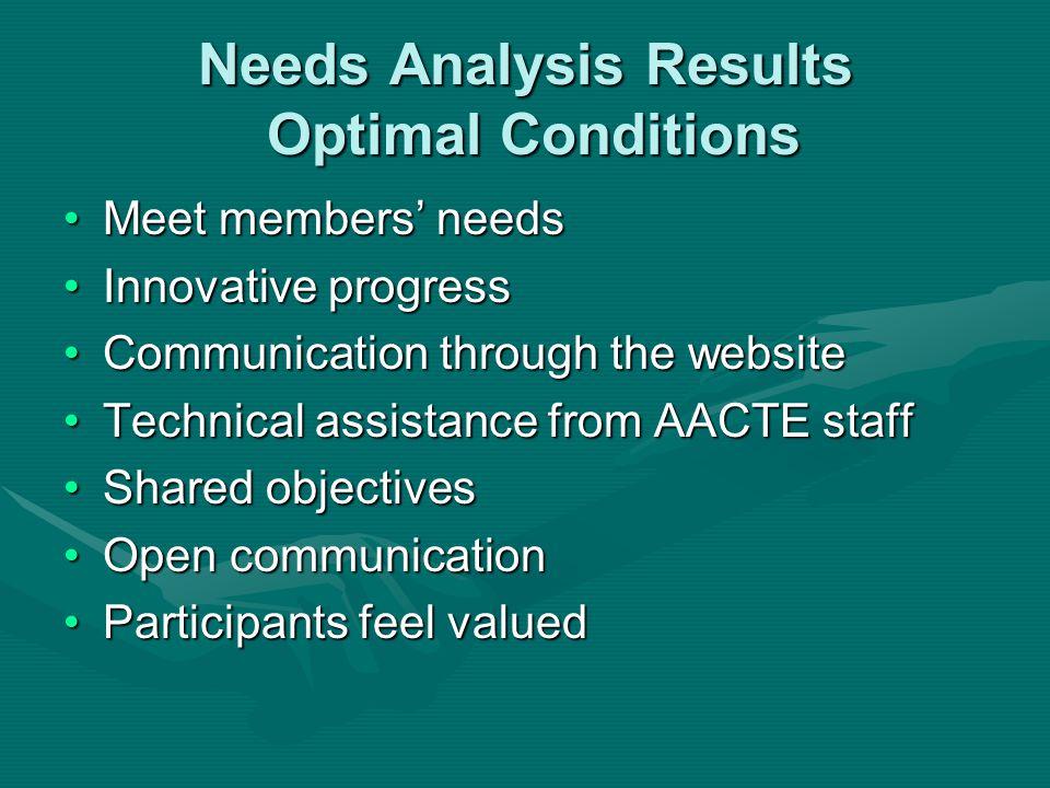 Needs Analysis Results Optimal Conditions Meet members needsMeet members needs Innovative progressInnovative progress Communication through the websit