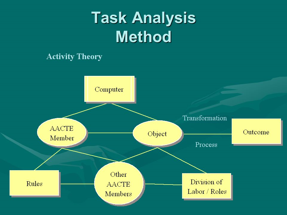 Task Analysis Method