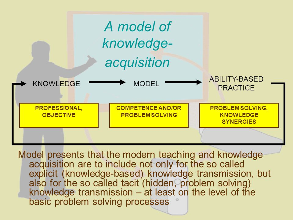 A model of knowledge- acquisition Model presents that the modern teaching and knowledge acquisition are to include not only for the so called explicit