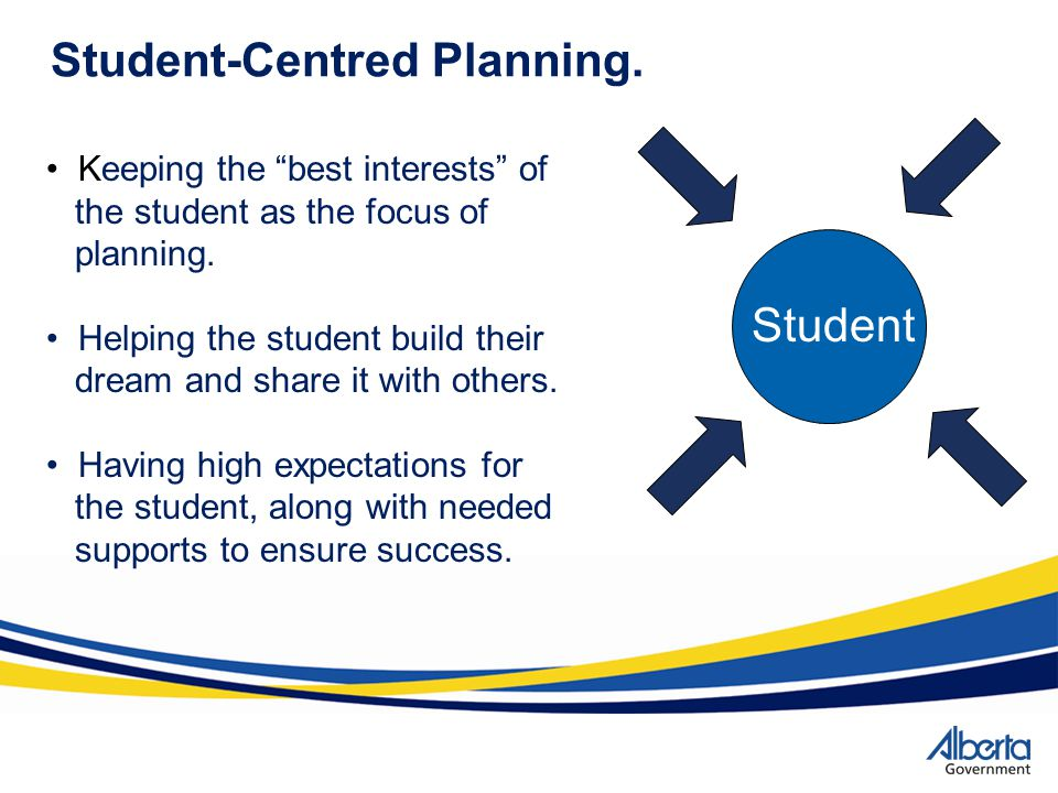 Student Student-Centred Planning. Keeping the best interests of the student as the focus of planning. Helping the student build their dream and share