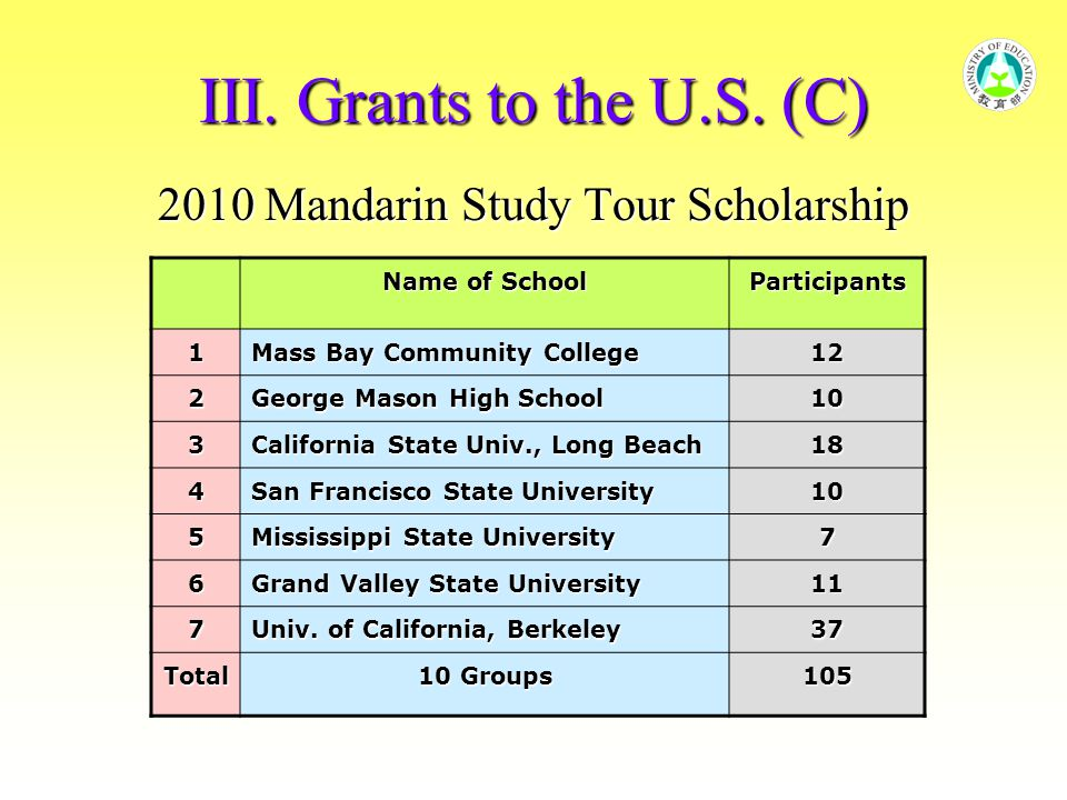 III. Grants to the U.S. (C) 2010 Mandarin Study Tour Scholarship Name of School Participants 1 Mass Bay Community College 12 2 George Mason High Schoo