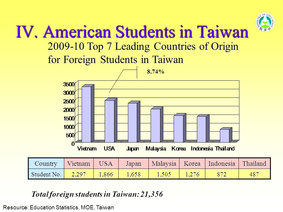 IV. American Students in Taiwan 2009-10 Top 7 Leading Countries of Origin for Foreign Students in Taiwan Resource: Education Statistics, MOE, Taiwan 8
