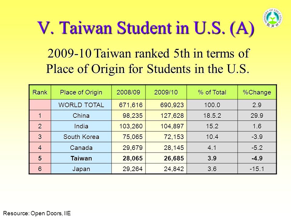 V. Taiwan Student in U.S.
