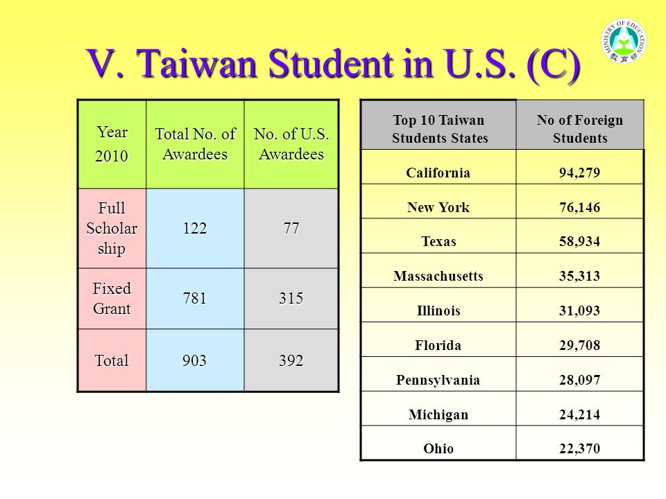 V. Taiwan Student in U.S. (C) Year2010 Total No. of Awardees No. of U.S. Awardees Full Scholar ship 12277 Fixed Grant 781315 Total903392 Top 10 Taiwan