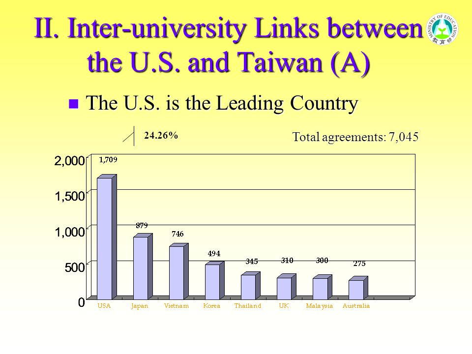 II. Inter-university Links between the U.S. and Taiwan (A) 24.26% The U.S. is the Leading Country The U.S. is the Leading Country Total agreements: 7,