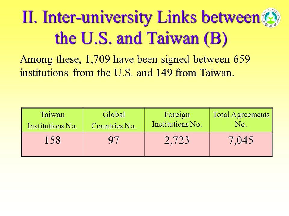 III.Grants to the U.S. (A) Taiwan Scholarship Program Year Number of U.S.
