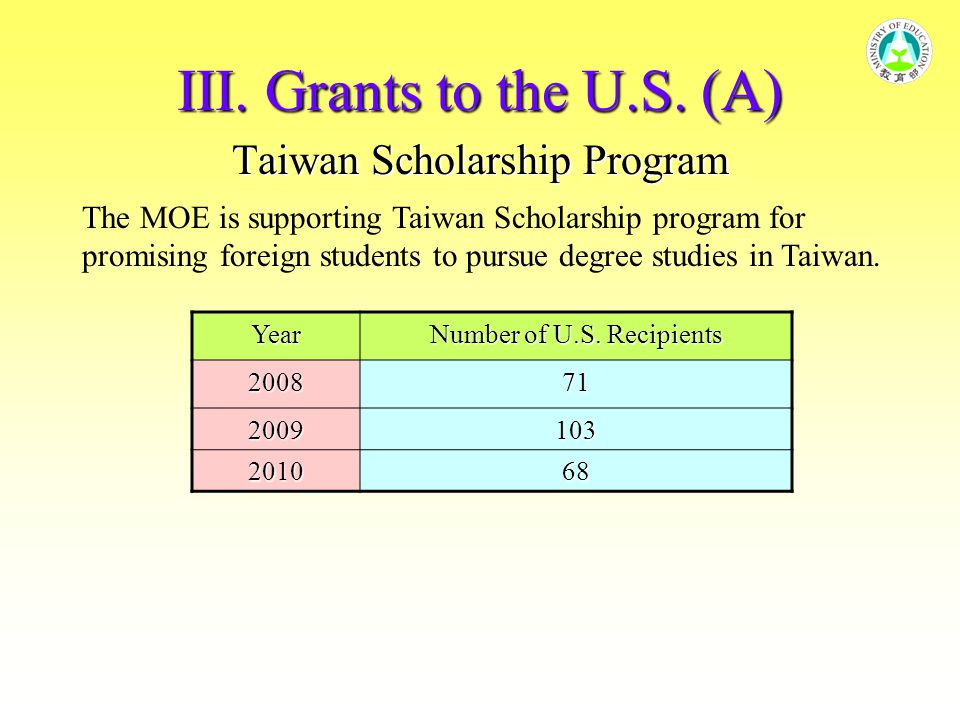 III. Grants to the U.S. (A) Taiwan Scholarship Program Year Number of U.S. Recipients 200871 2009103 201068 The MOE is supporting Taiwan Scholarship p