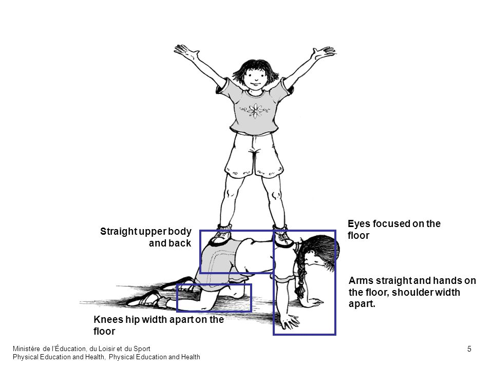 Upper body straight Legs straight Feet placed on shoulders and hips Arms extended in a V Ministère de lÉducation, du Loisir et du Sport Physical Education and Health, Physical Education and Health 6