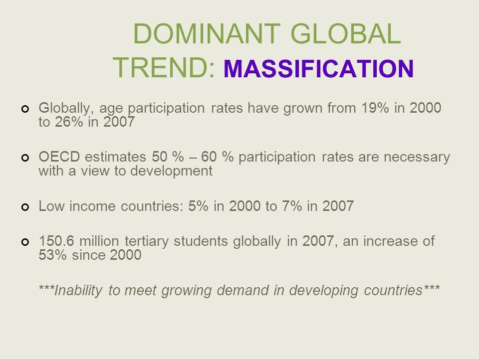 TERTIARY ENROLMENT RATES UNESCO Institute of Statistics