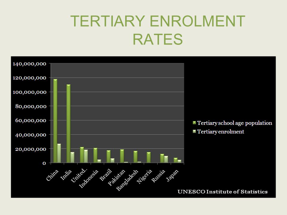 TERTIARY ENROLMENT RATES UNESCO Institute of Statistics