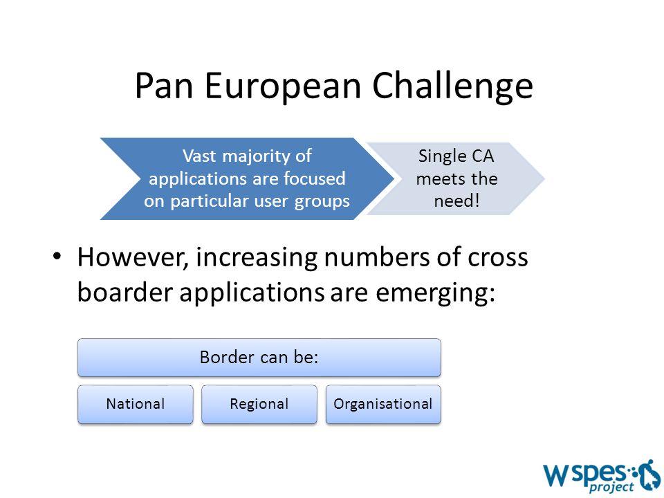 Example cross border applications e.g.