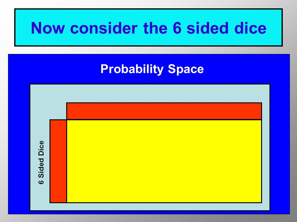 There are 6 possible outcomes Probability Space 6 Sided Dice 123456123456