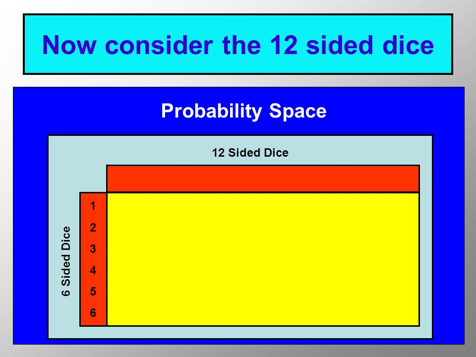 There are 12 possible outcomes Probability Space 12 Sided Dice 6 Sided Dice 123456123456 123456789101112
