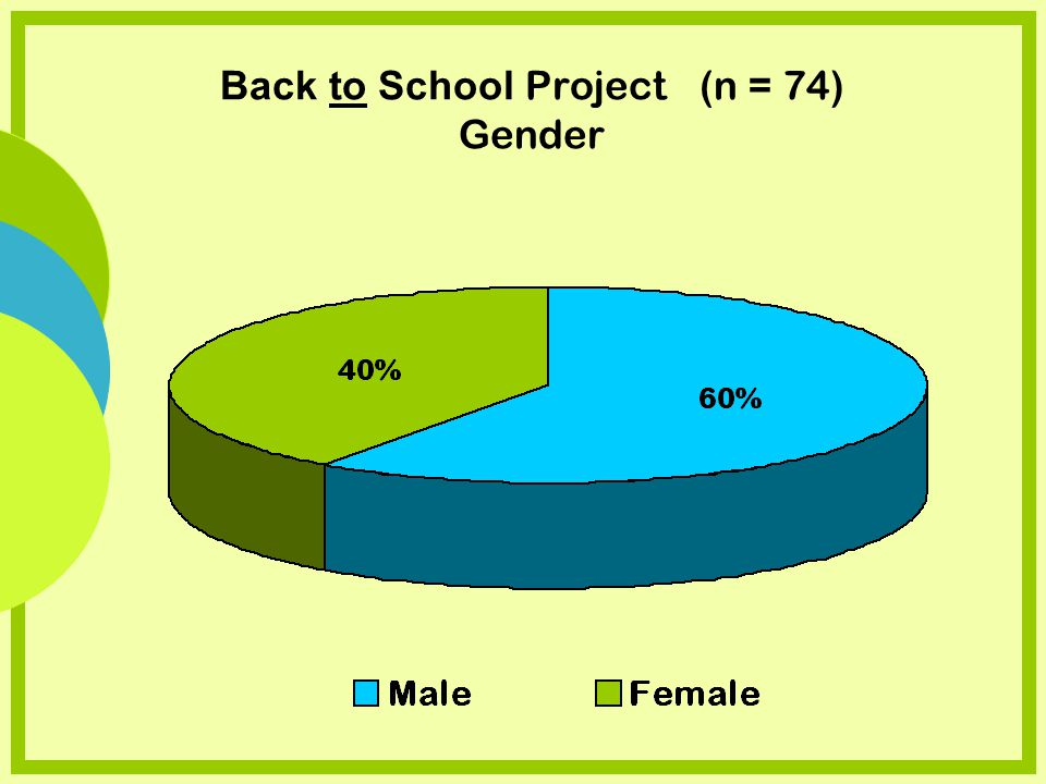Back to School Project (n = 74) Gender
