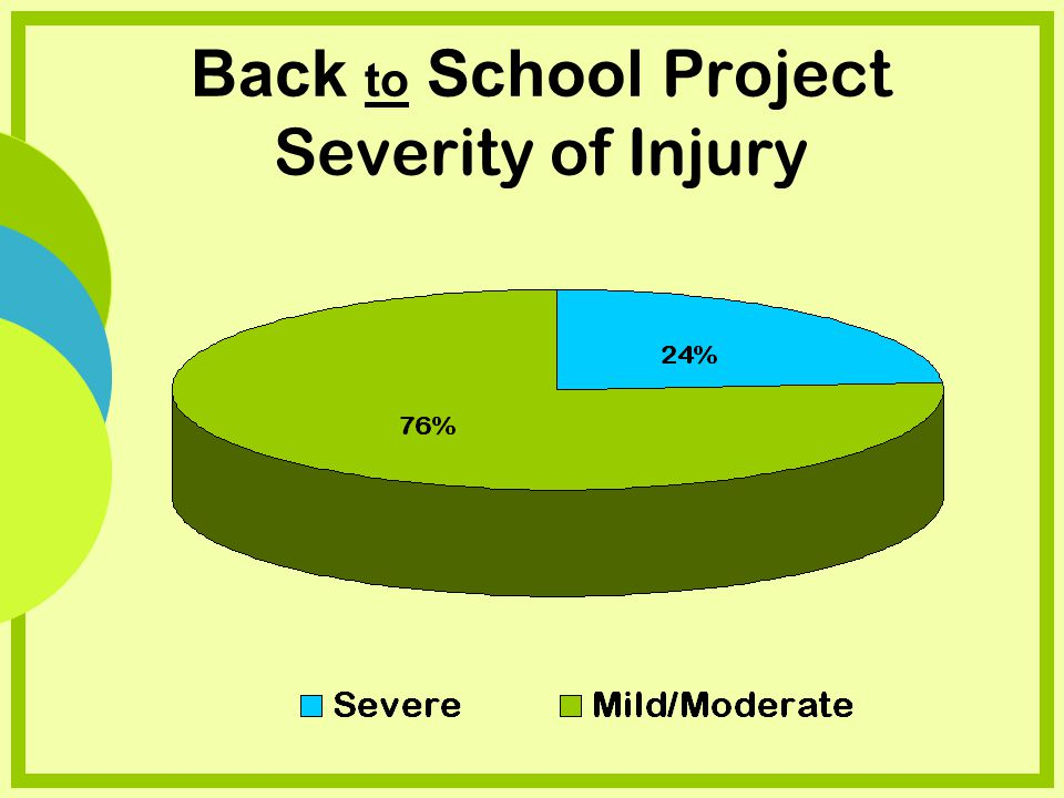 Back to School Project Severity of Injury
