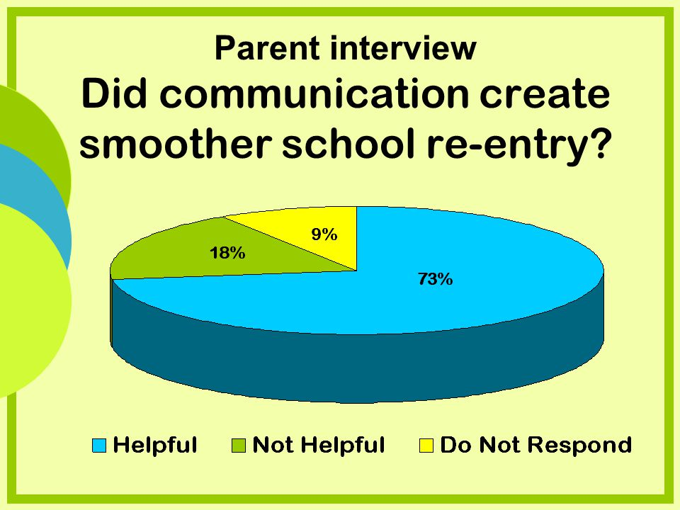 Parent interview Did communication create smoother school re-entry