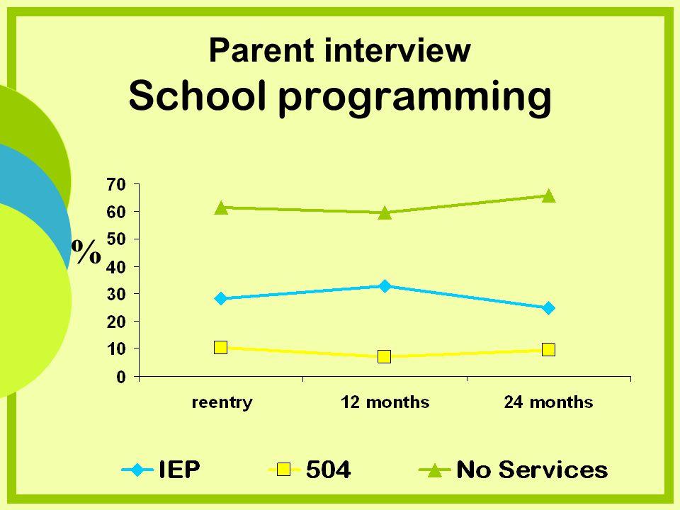 Parent interview School programming %