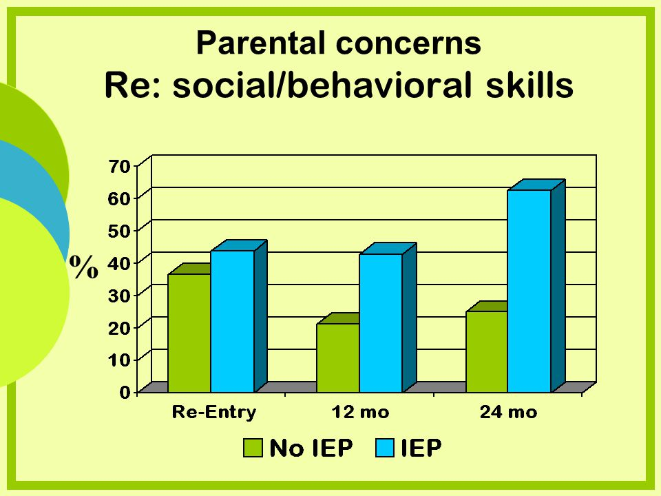 Parental concerns Re: social/behavioral skills %