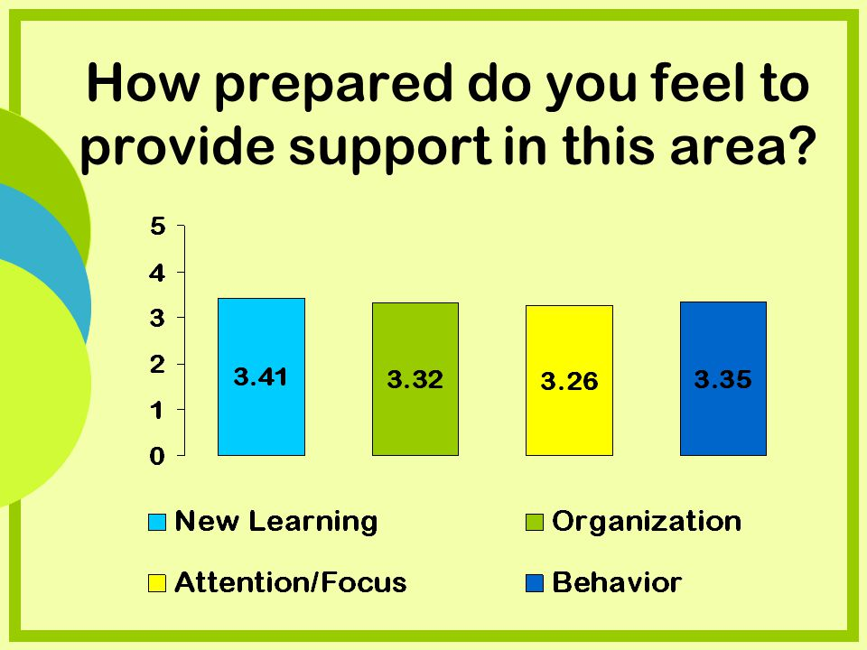 How prepared do you feel to provide support in this area