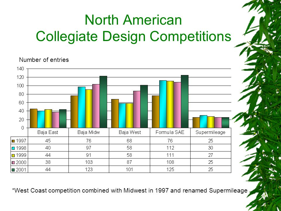 North American Collegiate Design Competitions Number of entries *West Coast competition combined with Midwest in 1997 and renamed Supermileage