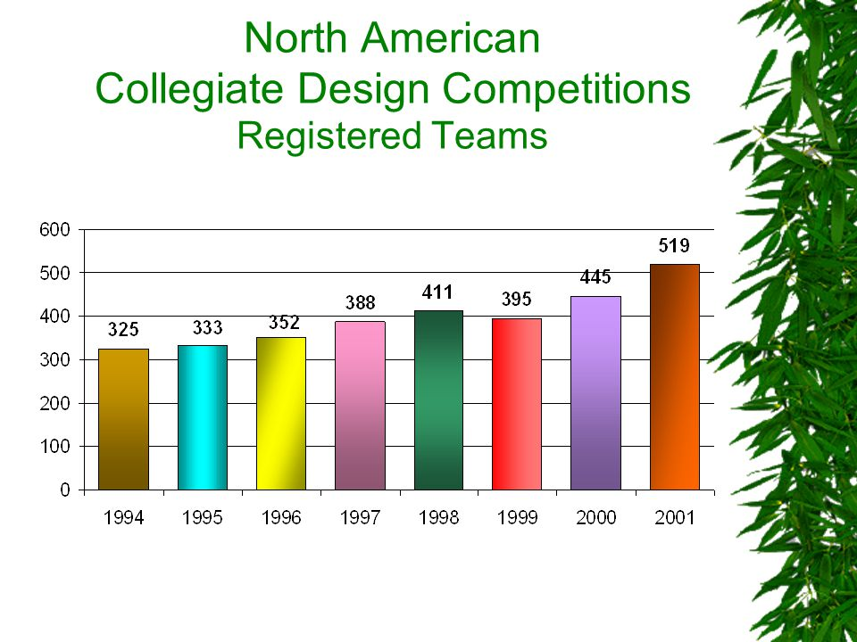 North American Collegiate Design Competitions Registered Teams