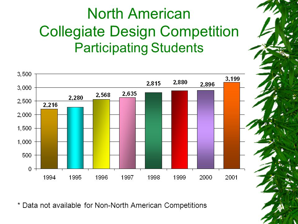North American Collegiate Design Competition Participating Students * Data not available for Non-North American Competitions