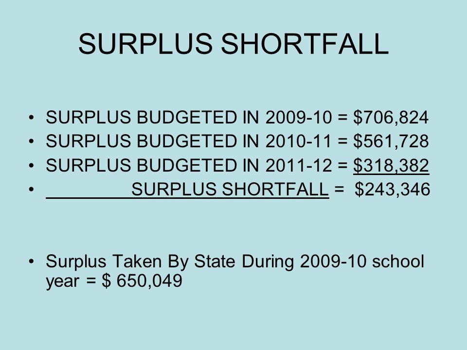 SURPLUS SHORTFALL SURPLUS BUDGETED IN 2009-10 = $706,824 SURPLUS BUDGETED IN 2010-11 = $561,728 SURPLUS BUDGETED IN 2011-12 = $318,382 SURPLUS SHORTFALL = $243,346 Surplus Taken By State During 2009-10 school year = $ 650,049