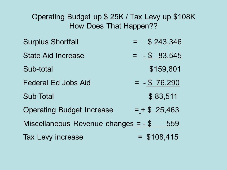 Operating Budget up $ 25K / Tax Levy up $108K How Does That Happen .