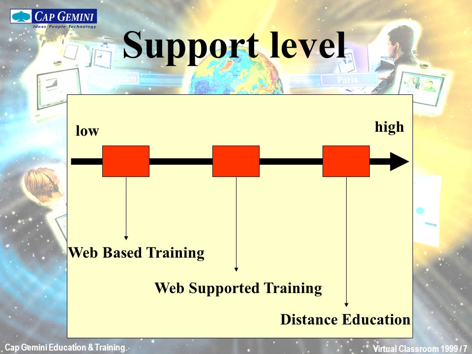Virtual Classroom 1999 / 7 Cap Gemini Education & Training. Support level Web Based Training Web Supported Training Distance Education low high